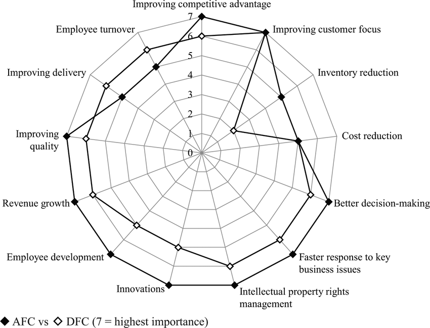 Perceived importance of KM for various business aspects