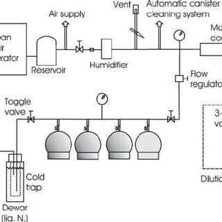 Home-built automated canister cleaning system (Environment
