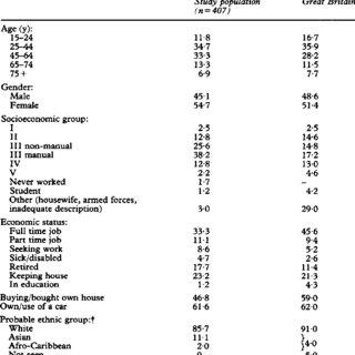 Sociodemographic characteristics of the study population