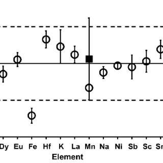 (PDF) Comparison of the relative comparator and k 0
