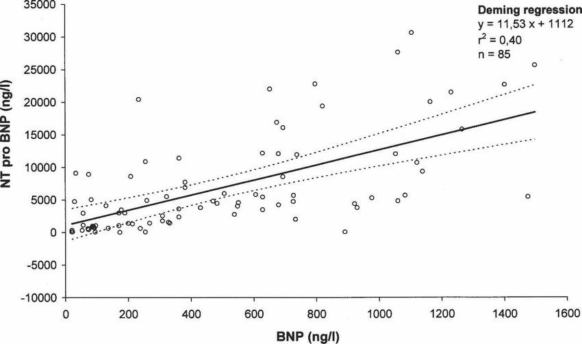 Correlation study of the concentrations of NTproBNP (Roche