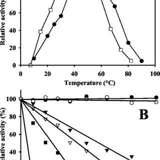 (A) Thin-layer chromatography of hydrolysis products ob