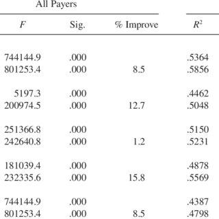 (PDF) Testing an Inpatient Nursing Intensity Billing Model