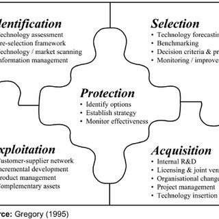Gregory's (1995) technology management process framework