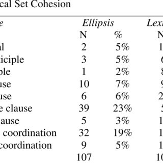 (PDF) On the relationship between clause combination