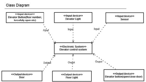 class system diagram 91 k5 blazer of the elevator download scientific