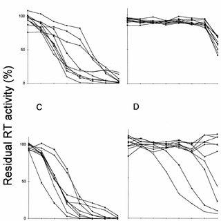 (PDF) Measurement of levels of human immunodeficiency