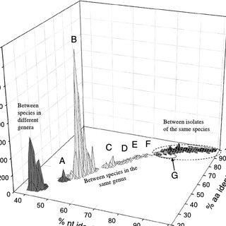 (PDF) Molecular criteria for genus and species