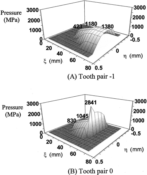small resolution of pressure distributions on the contact plane crowned misaligned gear set