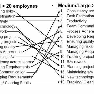 (PDF) Applying ISO/IEC Software Engineering Standards in