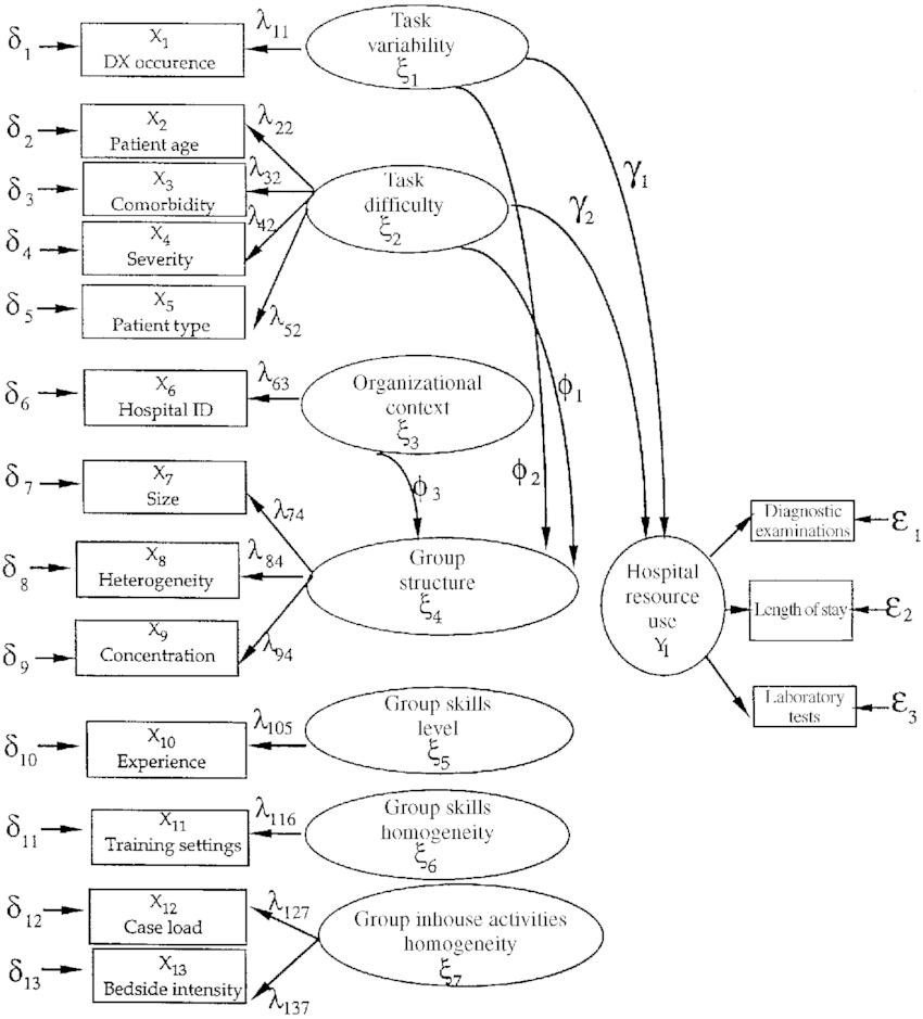 Structural equation model for medical work group