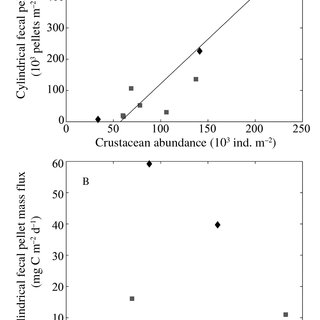 Example of photosynthesis-irradiance (PI) curve. the