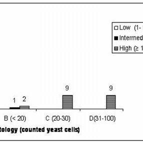 (PDF) Molecular identity and prevalence of Cryptococcus