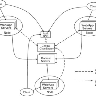 8. Vicious cycle examples in request distribution (top