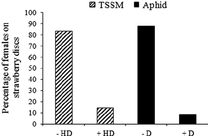 Results of no-choice test showing percentage of TSSM