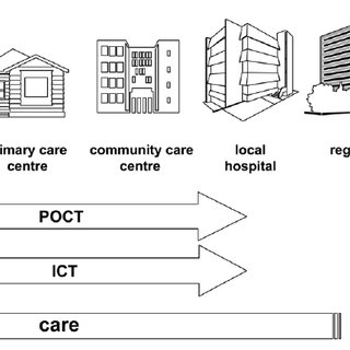 (PDF) Mobile health to improve tuberculosis care and