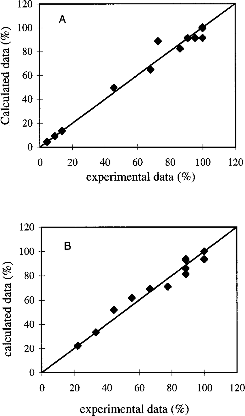 hight resolution of scatter diagram of calculated and experimental kinetic data of cave a and soil