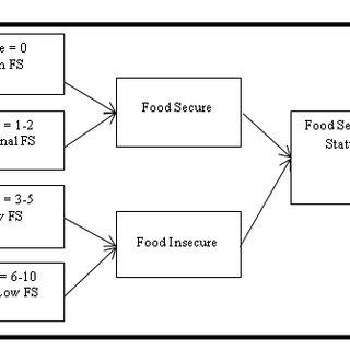 (PDF) Predictors of Food Security Status in Older Adults