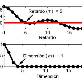 (PDF) Implementación del método de análisis de