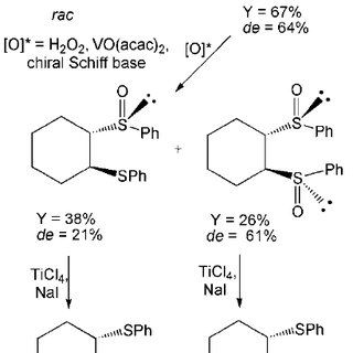 Figure 14 : Examples of chiral sulfoxides used as drugs