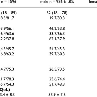 (PDF) Health-related quality of life in urban surgical