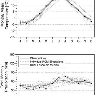 (PDF) Is bias correction of Regional Climate Model (RCM