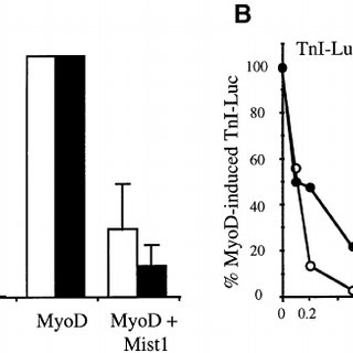 Model of Mist1-induced transcriptional repression of