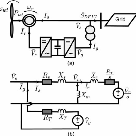 Variable-speed wind generator based on a doubly- fed