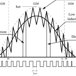 (PDF) Fixed-OFF-Time Control of PFC Pre-regulators