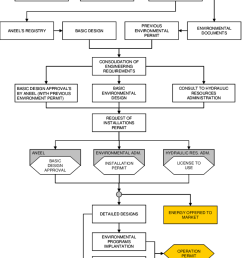 process to develop and construct a small hydroelectric power plant shpp  [ 850 x 1026 Pixel ]