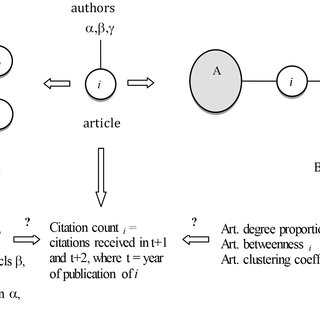The evolution of the Vulnerability literature with the