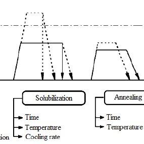 Outline of process thermomechanical. (Donachie et al