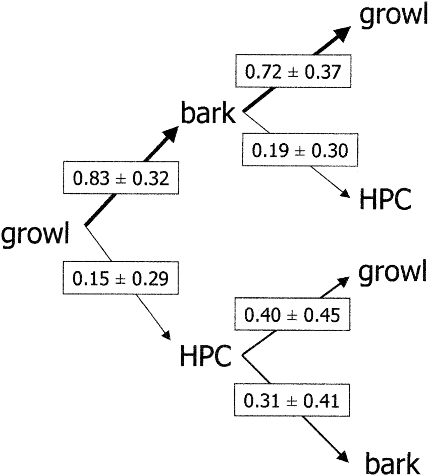 medium resolution of kinematic graph showing the transition probabilities sd of three south american sea lion male vocalizations growl bark and hpc high pitched call