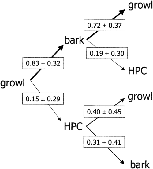 small resolution of kinematic graph showing the transition probabilities sd of three south american sea lion male vocalizations growl bark and hpc high pitched call