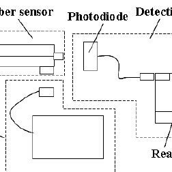 (PDF) Multipoint side illuminated absorption based optical