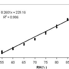 (PDF) Multipoint side illuminated absorption based optical