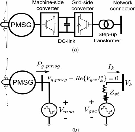 PMSG-based wind generator: (a) schematic diagram, (b