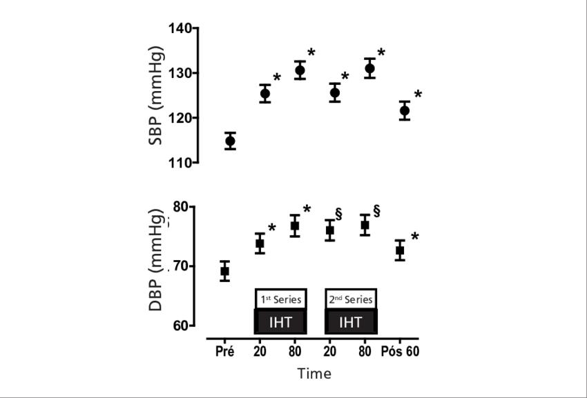 Blood pressure responses to isometric handgrip training in