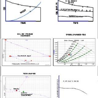 Monitoring ESP Parameters vs. preset Operating conditions
