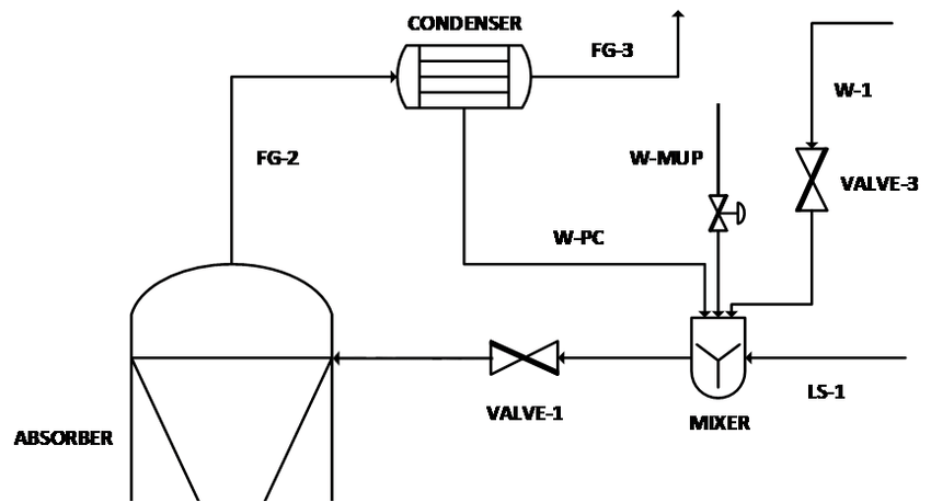 Absorber + Partial Condenser configuration flowsheet