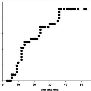 Cumulative local tumor progression rates after laser