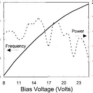 Oscillator bias-tuning performance. The bias-tuning range