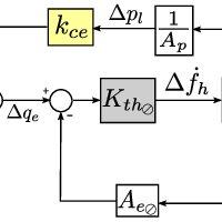 (PDF) Model-Based Hydraulic Impedance Control for Dynamic