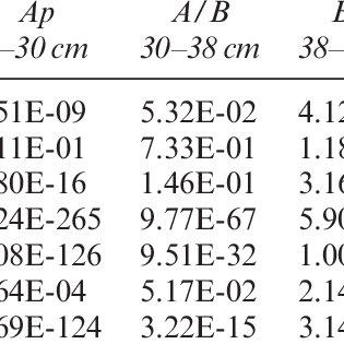 Gas chromatography mass spectroscopy (GC-MS) chromatogram