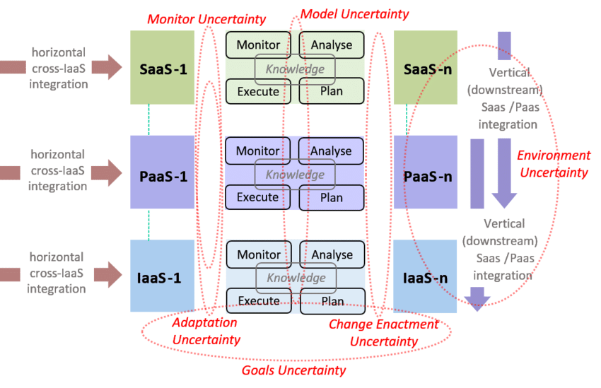 saas architecture diagram turbo timer wiring cloud model with layers paas and iaas