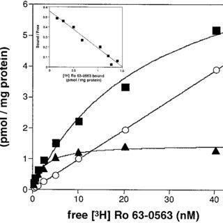 (PDF) The 5-hydroxytryptamine6 receptor-selective