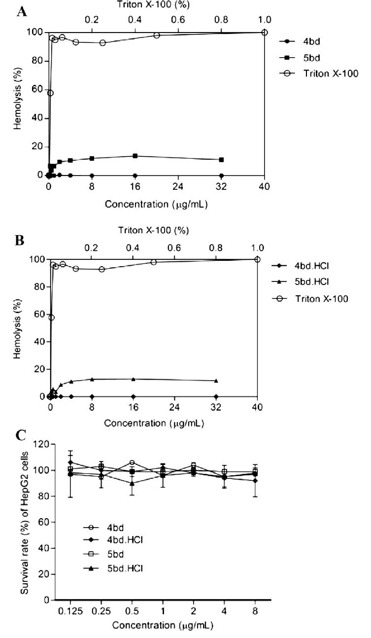 In vitro of toxicity of butenafine (5bd) its analogue ...