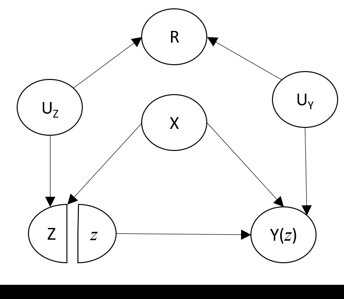 A simple causal diagram showing a scenario in which the