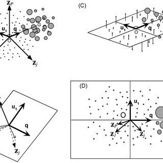 (PDF) Assessing Habitat Selection Using Multivariate