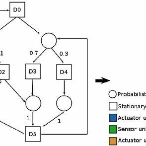Figure 3. Main steps of Artificial Neural Network
